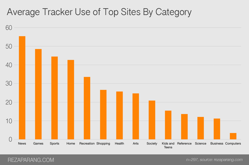 Average tracker use of top sites by category