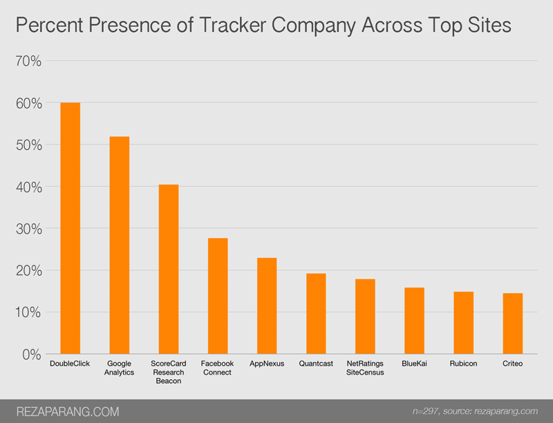 Percent presence of tracker company across top sites